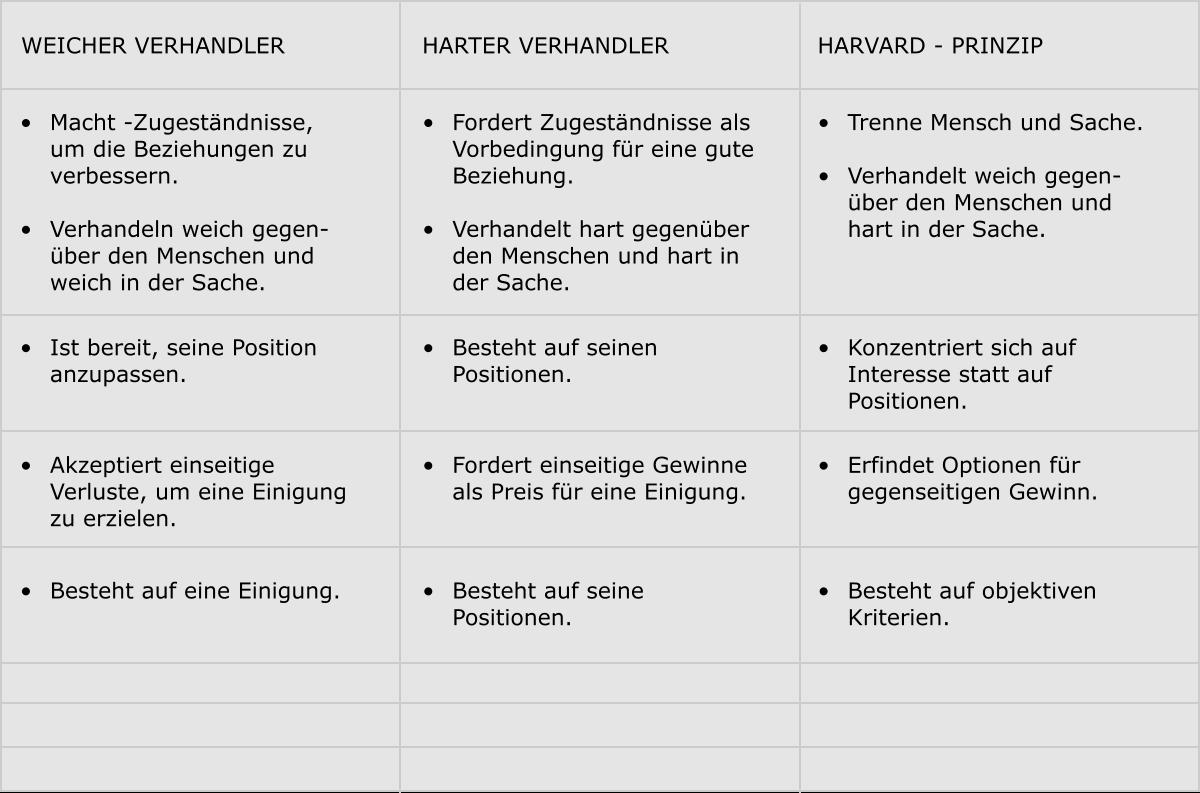 Verhandlungstechniken Das Harvard Konzept Einfach Erklart 5